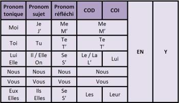 Resultado de imagen de les pronoms complements